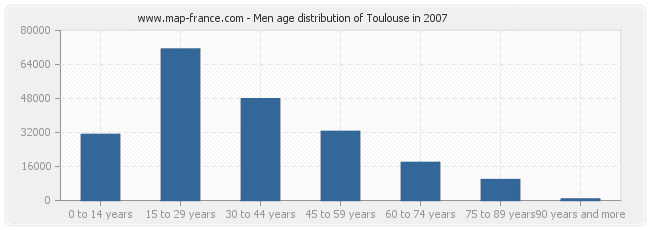 Men age distribution of Toulouse in 2007