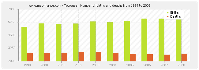 Toulouse : Number of births and deaths from 1999 to 2008