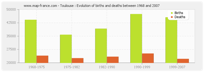 Toulouse : Evolution of births and deaths between 1968 and 2007