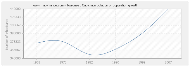 Toulouse : Cubic interpolation of population growth