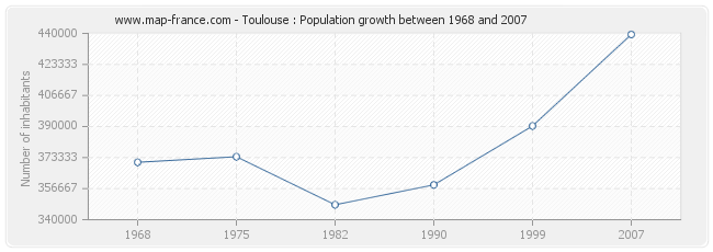 Population Toulouse