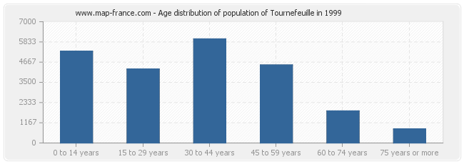 Age distribution of population of Tournefeuille in 1999