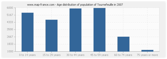 Age distribution of population of Tournefeuille in 2007