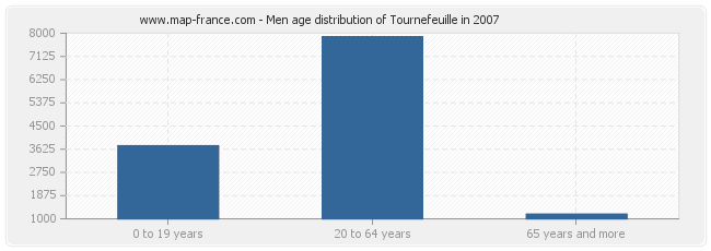 Men age distribution of Tournefeuille in 2007