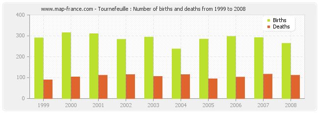Tournefeuille : Number of births and deaths from 1999 to 2008