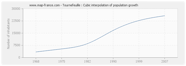 Tournefeuille : Cubic interpolation of population growth
