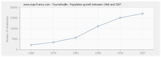 Population Tournefeuille
