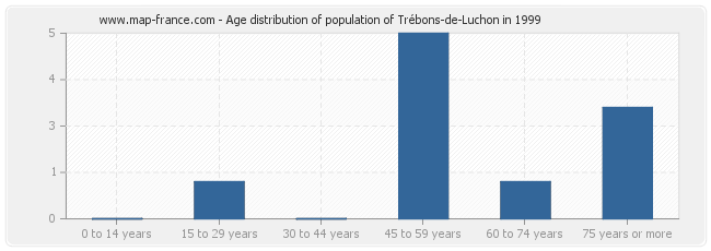 Age distribution of population of Trébons-de-Luchon in 1999