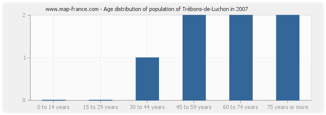 Age distribution of population of Trébons-de-Luchon in 2007