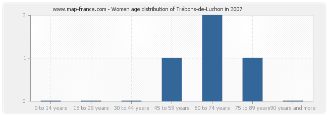 Women age distribution of Trébons-de-Luchon in 2007