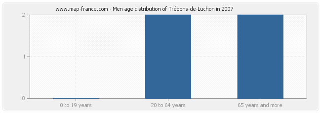 Men age distribution of Trébons-de-Luchon in 2007