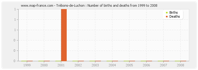 Trébons-de-Luchon : Number of births and deaths from 1999 to 2008