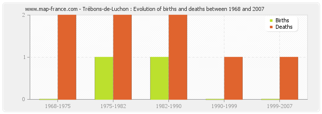 Trébons-de-Luchon : Evolution of births and deaths between 1968 and 2007