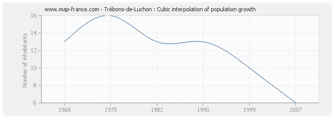 Trébons-de-Luchon : Cubic interpolation of population growth