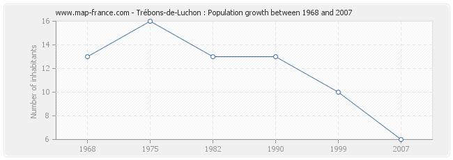 Population Trébons-de-Luchon