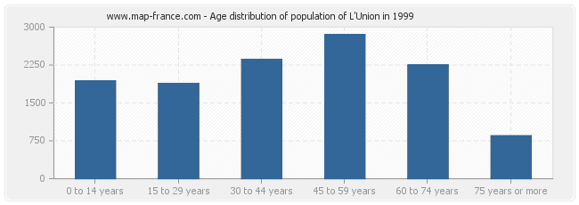 Age distribution of population of L'Union in 1999