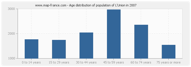 Age distribution of population of L'Union in 2007