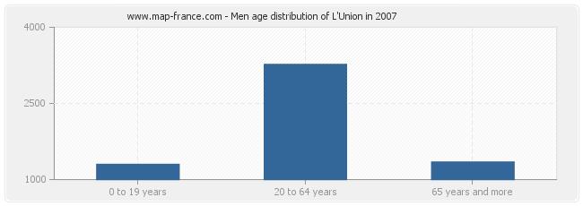 Men age distribution of L'Union in 2007
