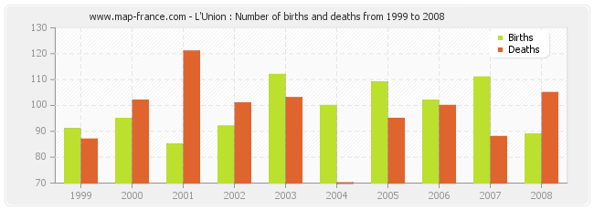 L'Union : Number of births and deaths from 1999 to 2008