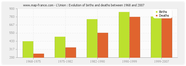 L'Union : Evolution of births and deaths between 1968 and 2007