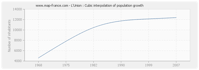 L'Union : Cubic interpolation of population growth