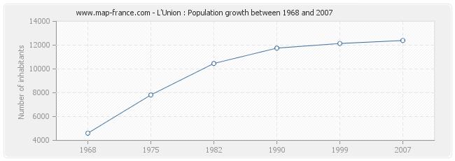 Population L'Union