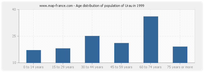Age distribution of population of Urau in 1999