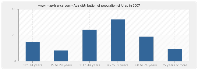Age distribution of population of Urau in 2007