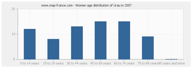 Women age distribution of Urau in 2007