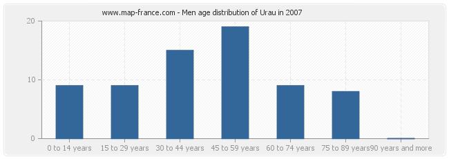 Men age distribution of Urau in 2007
