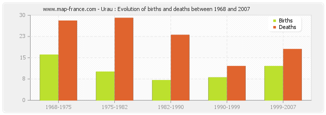 Urau : Evolution of births and deaths between 1968 and 2007