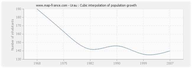 Urau : Cubic interpolation of population growth