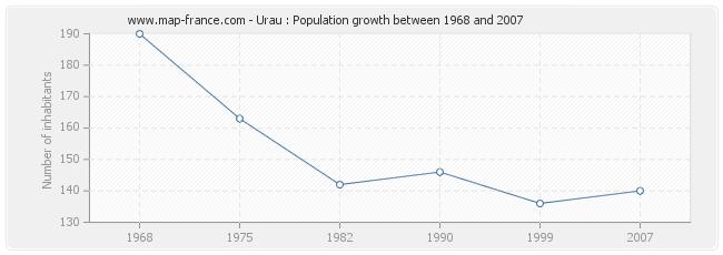 Population Urau