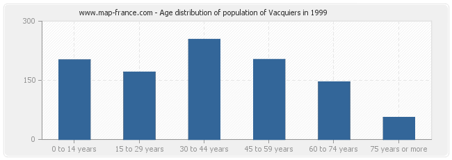 Age distribution of population of Vacquiers in 1999