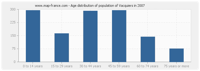Age distribution of population of Vacquiers in 2007