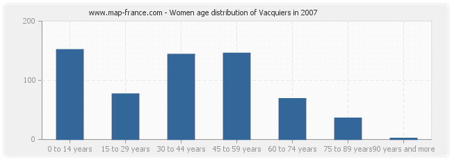 Women age distribution of Vacquiers in 2007
