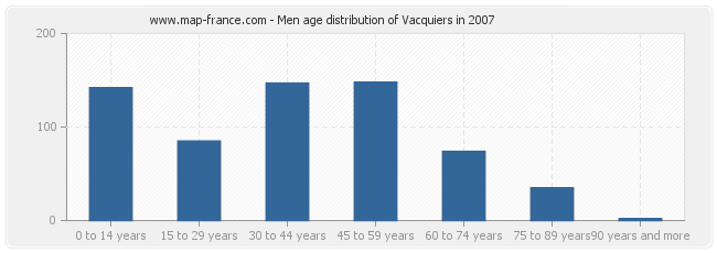 Men age distribution of Vacquiers in 2007