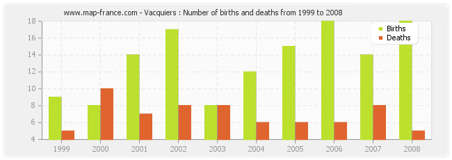 Vacquiers : Number of births and deaths from 1999 to 2008