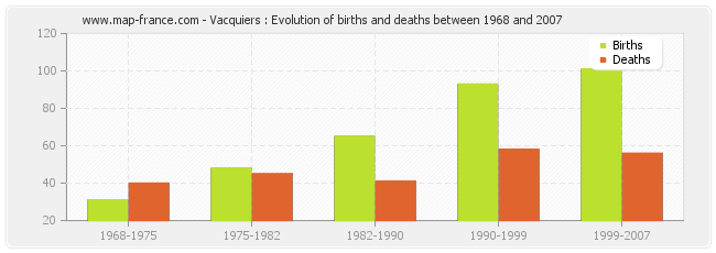 Vacquiers : Evolution of births and deaths between 1968 and 2007