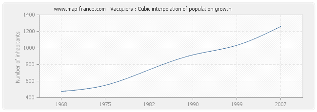 Vacquiers : Cubic interpolation of population growth