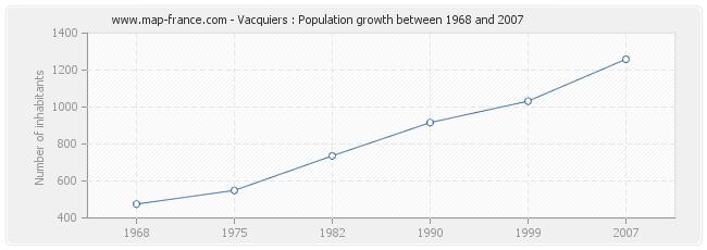 Population Vacquiers