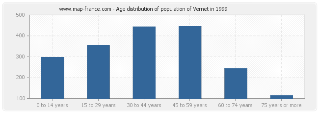 Age distribution of population of Vernet in 1999