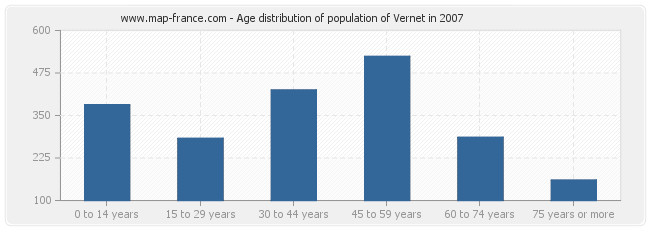 Age distribution of population of Vernet in 2007