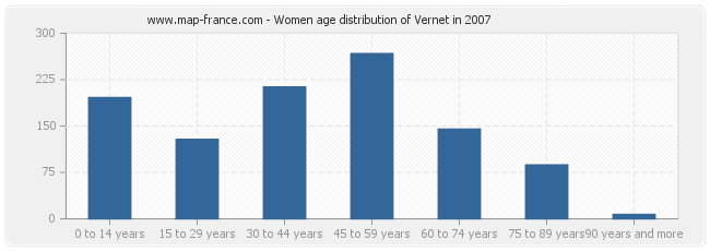 Women age distribution of Vernet in 2007