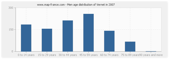 Men age distribution of Vernet in 2007