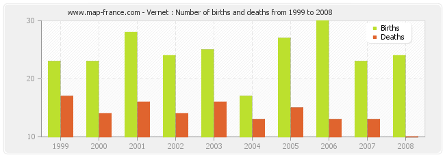 Vernet : Number of births and deaths from 1999 to 2008