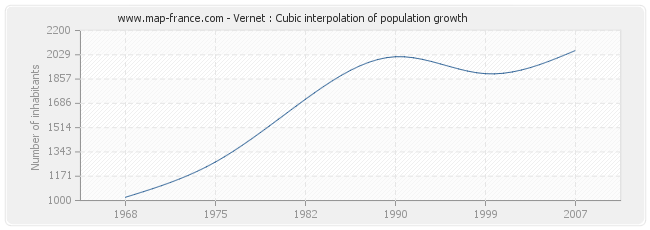 Vernet : Cubic interpolation of population growth