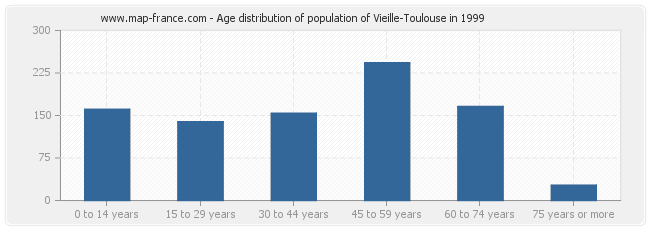 Age distribution of population of Vieille-Toulouse in 1999