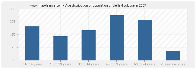 Age distribution of population of Vieille-Toulouse in 2007