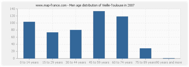 Men age distribution of Vieille-Toulouse in 2007